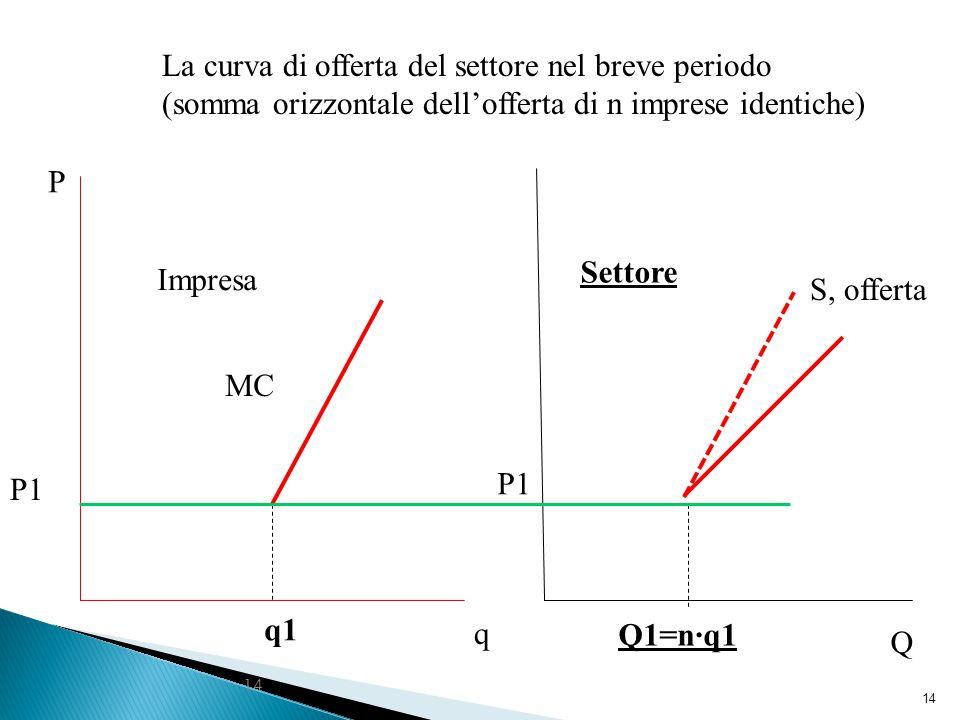 14 q1 q P MC Impresa P1 La curva di offerta del settore nel breve periodo (somma orizzontale dell'offerta di n imprese identiche) Q1=n·q1 Settore S, offerta P1 Q