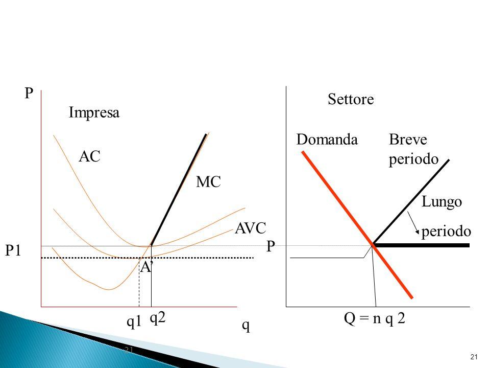 21 q1 q P MC AVC Impresa A' AC P1 q2 P Settore Breve periodo Lungo periodo Domanda Q = n q 2
