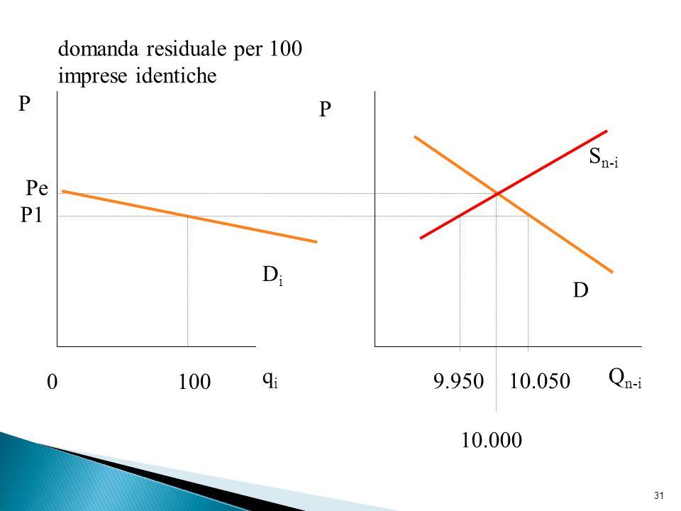 31 S n-i D 10.0509.950 0100 DiDi domanda residuale per 100 imprese identiche P P qiqi Q n-i Pe P1 10.000