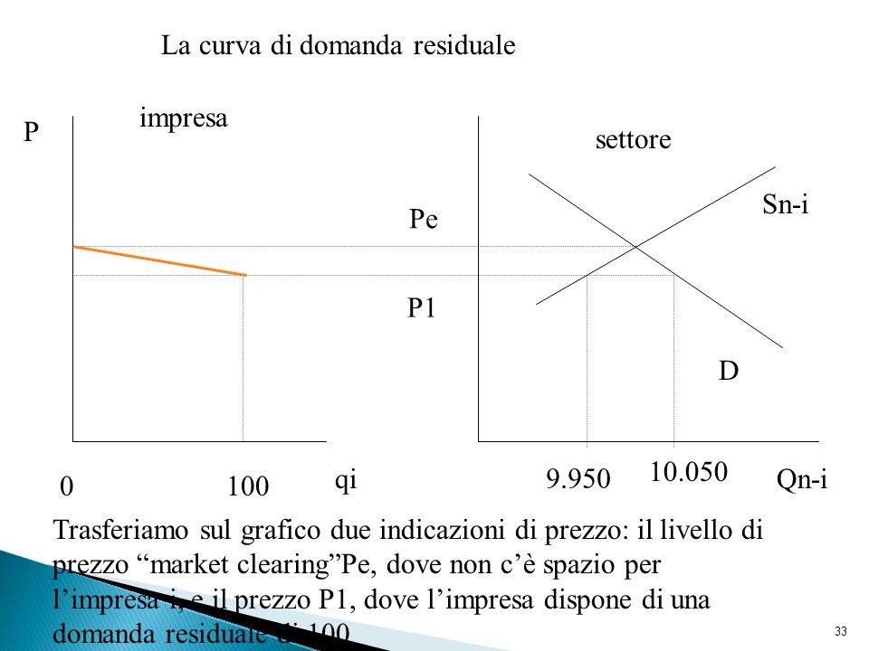 33 Sn-i D 10.050 9.950 0100 La curva di domanda residuale P Pe qiQn-i impresa settore Trasferiamo sul grafico due indicazioni di prezzo: il livello di