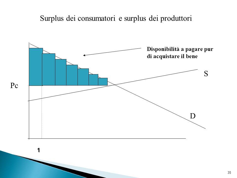 35 Surplus dei consumatori e surplus dei produttori D S Pc Disponibilità a pagare pur di acquistare il bene 1