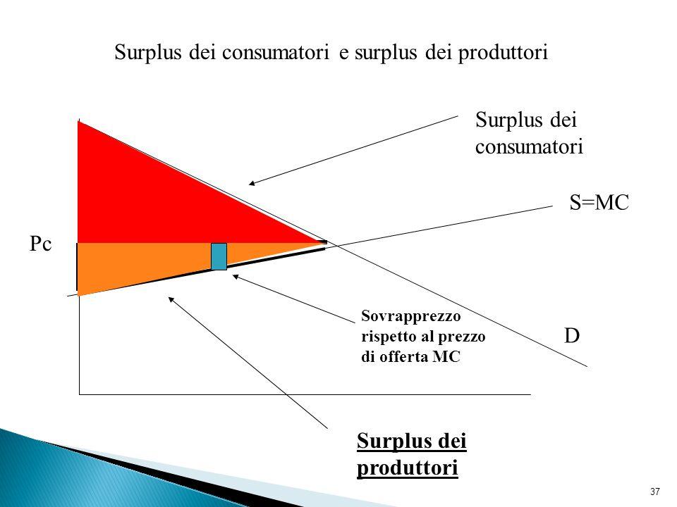 37 Surplus dei consumatori e surplus dei produttori D S=MC Pc Surplus dei consumatori Surplus dei produttori Sovrapprezzo rispetto al prezzo di offerta MC