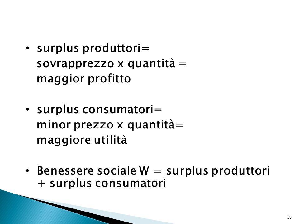 38 surplus produttori= sovrapprezzo x quantità = maggior profitto surplus consumatori= minor prezzo x quantità= maggiore utilità Benessere sociale W = surplus produttori + surplus consumatori
