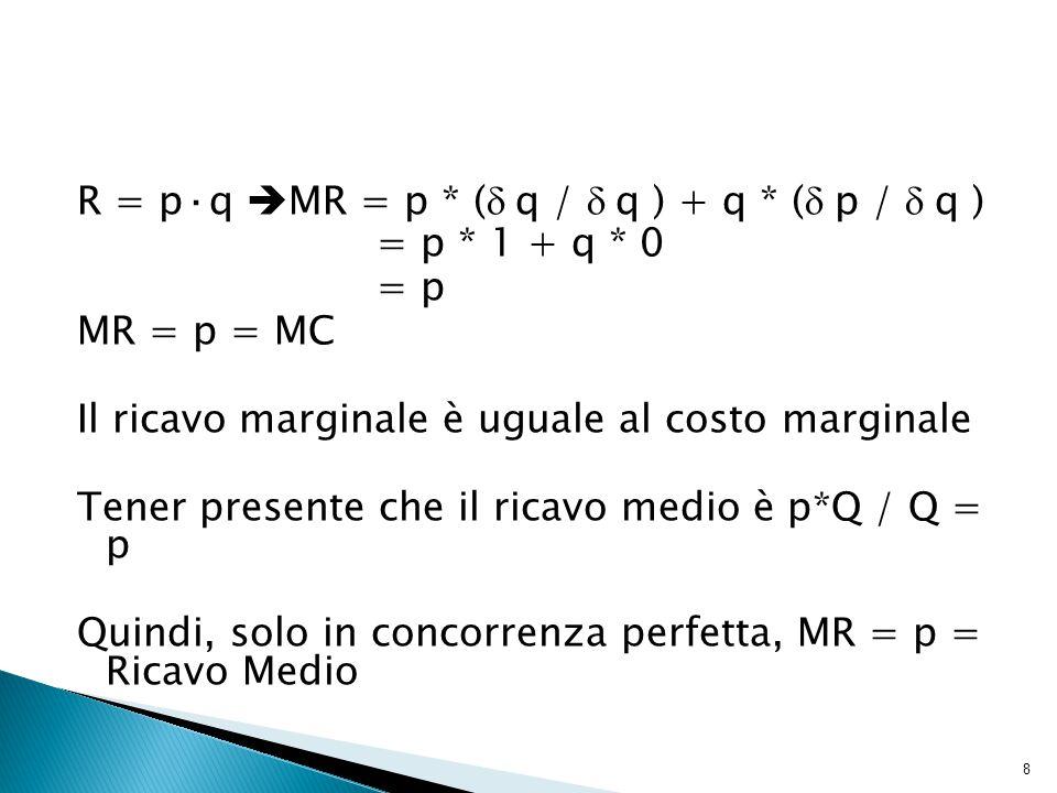 R = p·q  MR = p * (  q /  q ) + q * (  p /  q ) = p * 1 + q * 0 = p MR = p = MC Il ricavo marginale è uguale al costo marginale Tener presente che il ricavo medio è p*Q / Q = p Quindi, solo in concorrenza perfetta, MR = p = Ricavo Medio 8