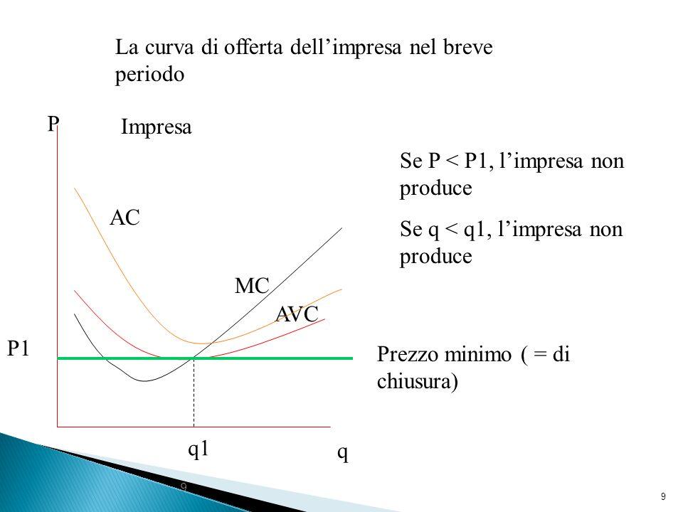 9 9 q1 q P MC AVC Impresa AC Prezzo minimo ( = di chiusura) P1 La curva di offerta dell'impresa nel breve periodo Se P < P1, l'impresa non produce Se q < q1, l'impresa non produce