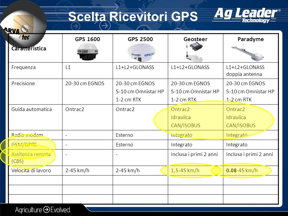 Scelta Ricevitori GPS Caratteristica GPS 1600GPS 2500GeosteerParadyme FrequenzaL1L1+L2+GLONASS L1+L2+GLONASS doppia antenna Precisione20-30 cm EGNOS 5