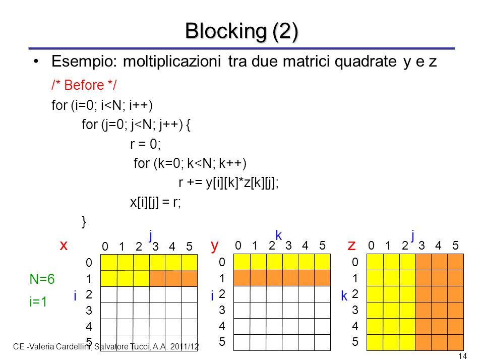 CE -Valeria Cardellini, Salvatore Tucci, A.A. 2011/12 14 Blocking (2) Esempio: moltiplicazioni tra due matrici quadrate y e z /* Before */ for (i=0; i