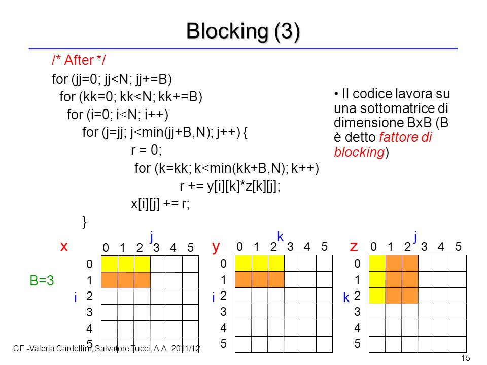 CE -Valeria Cardellini, Salvatore Tucci, A.A. 2011/12 15 Blocking (3) /* After */ for (jj=0; jj<N; jj+=B) for (kk=0; kk<N; kk+=B) for (i=0; i<N; i++)