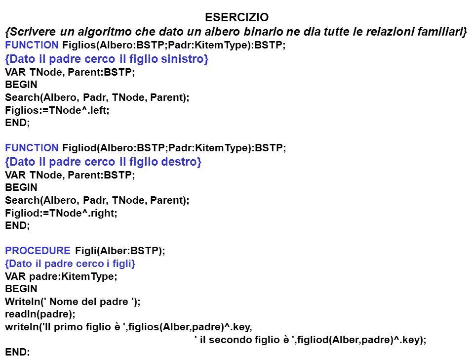 ESERCIZIO {Scrivere un algoritmo che dato un albero binario ne dia tutte le relazioni familiari} FUNCTION Figlios(Albero:BSTP;Padr:KitemType):BSTP; {Dato il padre cerco il figlio sinistro} VAR TNode, Parent:BSTP; BEGIN Search(Albero, Padr, TNode, Parent); Figlios:=TNode^.left; END; FUNCTION Figliod(Albero:BSTP;Padr:KitemType):BSTP; {Dato il padre cerco il figlio destro} VAR TNode, Parent:BSTP; BEGIN Search(Albero, Padr, TNode, Parent); Figliod:=TNode^.right; END; PROCEDURE Figli(Alber:BSTP); {Dato il padre cerco i figli} VAR padre:KitemType; BEGIN Writeln( Nome del padre ); readln(padre); writeln( Il primo figlio è ,figlios(Alber,padre)^.key, il secondo figlio è ,figliod(Alber,padre)^.key); END;