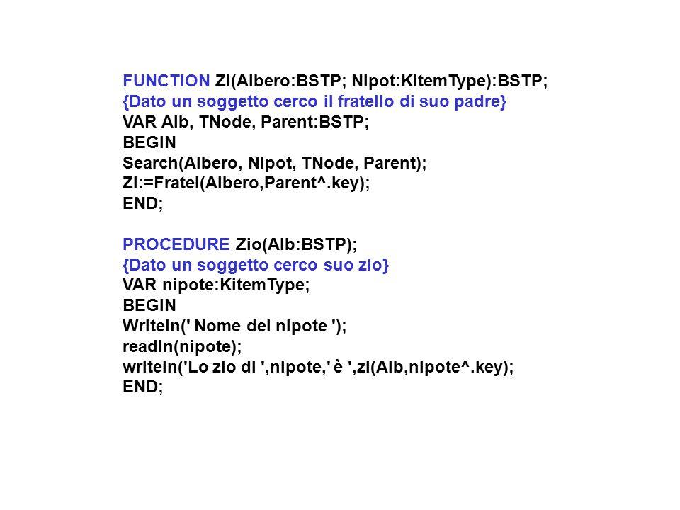 FUNCTION Zi(Albero:BSTP; Nipot:KitemType):BSTP; {Dato un soggetto cerco il fratello di suo padre} VAR Alb, TNode, Parent:BSTP; BEGIN Search(Albero, Nipot, TNode, Parent); Zi:=Fratel(Albero,Parent^.key); END; PROCEDURE Zio(Alb:BSTP); {Dato un soggetto cerco suo zio} VAR nipote:KitemType; BEGIN Writeln( Nome del nipote ); readln(nipote); writeln( Lo zio di ,nipote, è ,zi(Alb,nipote^.key); END;