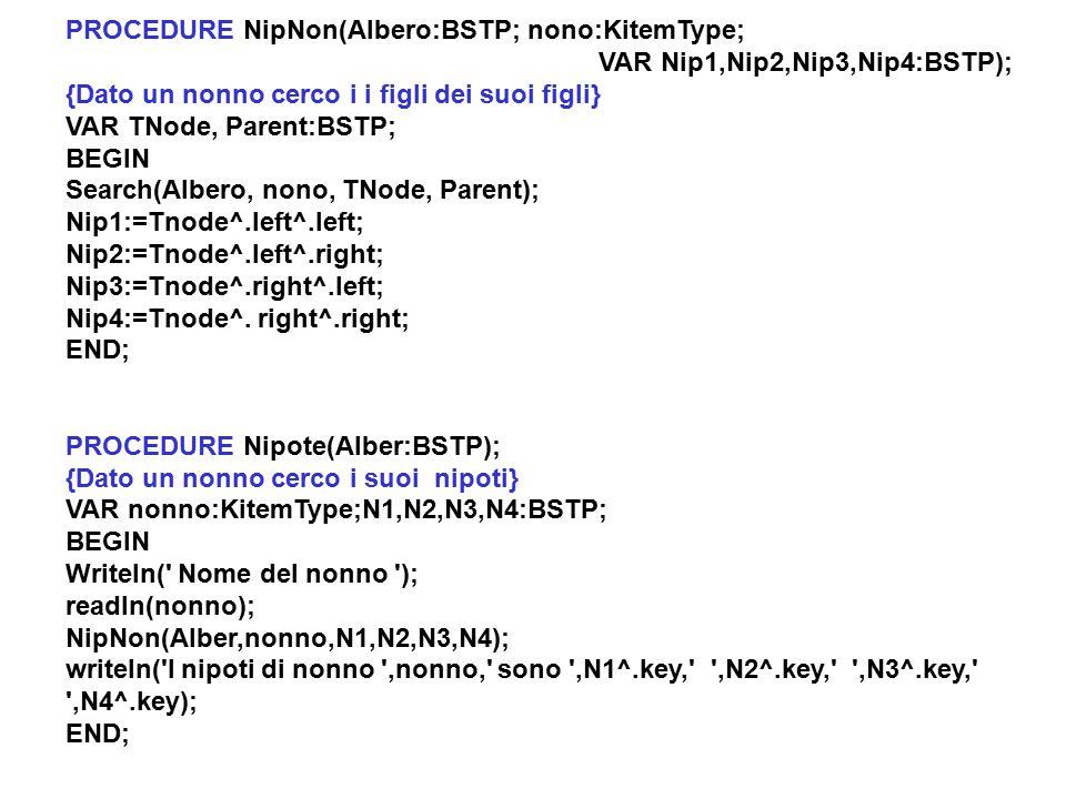 PROCEDURE NipNon(Albero:BSTP; nono:KitemType; VAR Nip1,Nip2,Nip3,Nip4:BSTP); {Dato un nonno cerco i i figli dei suoi figli} VAR TNode, Parent:BSTP; BEGIN Search(Albero, nono, TNode, Parent); Nip1:=Tnode^.left^.left; Nip2:=Tnode^.left^.right; Nip3:=Tnode^.right^.left; Nip4:=Tnode^.