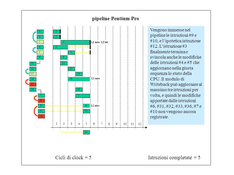 1 3 2 4 6 5 31 33 32 34 7 9 8 10 11 35 36 Istruzioni completate = 5Cicli di clock = 5 123456 789101112 pipeline Pentium Pro Vengono immesse nel pipeline le istruzioni #9 e #10, e l'ipotetica istruzione #12.