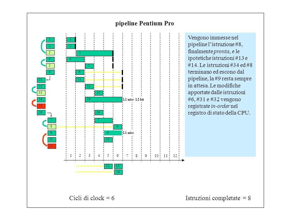 1 3 2 4 6 5 31 33 32 34 7 9 8 10 11 35 36 Istruzioni completate = 8Cicli di clock = 6 123456 789101112 pipeline Pentium Pro Vengono immesse nel pipeline l'istruzione #8, finalmente pronta, e le ipotetiche istruzioni #13 e #14.