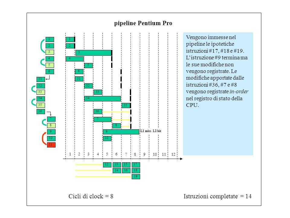 1 3 2 4 6 5 31 33 32 34 7 9 8 10 11 35 36 Istruzioni completate = 14Cicli di clock = 8 123456 789101112 pipeline Pentium Pro Vengono immesse nel pipeline le ipotetiche istruzioni #17, #18 e #19.