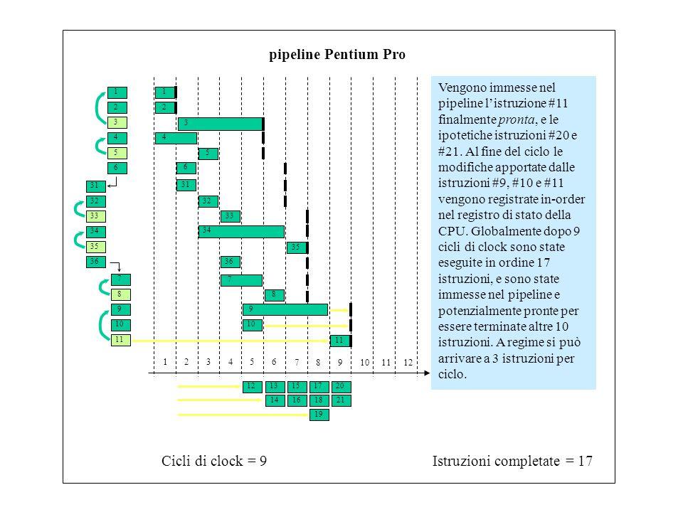 1 3 2 4 6 5 31 33 32 34 7 9 8 10 11 35 36 Istruzioni completate = 17Cicli di clock = 9 123456 789101112 pipeline Pentium Pro Vengono immesse nel pipeline l'istruzione #11 finalmente pronta, e le ipotetiche istruzioni #20 e #21.