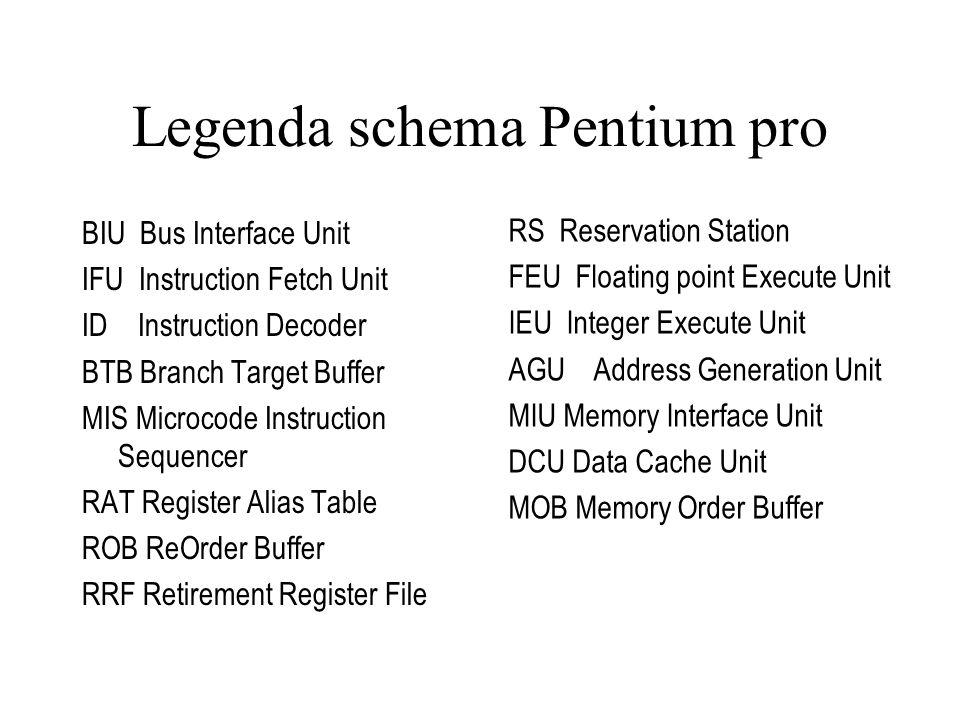 Legenda schema Pentium pro BIU Bus Interface Unit IFU Instruction Fetch Unit ID Instruction Decoder BTB Branch Target Buffer MIS Microcode Instruction