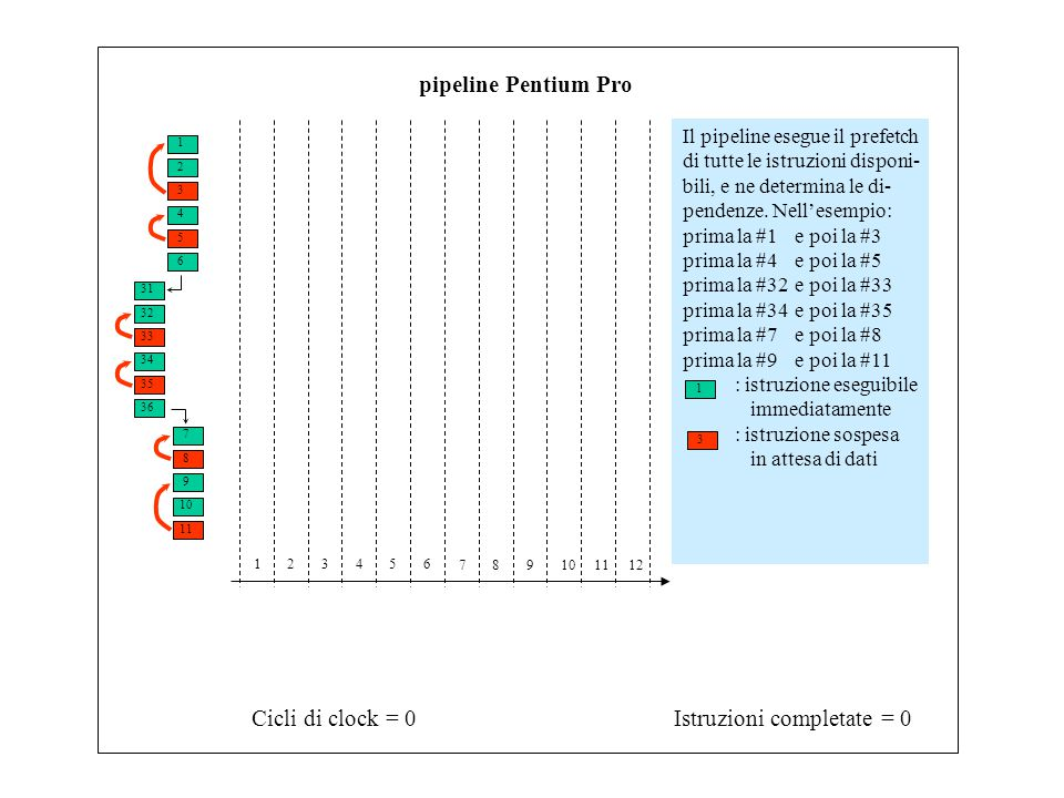 1 3 2 4 6 5 31 33 32 34 7 9 8 10 11 35 36 Istruzioni completate = 0Cicli di clock = 0 123456 789101112 pipeline Pentium Pro Il pipeline esegue il prefetch di tutte le istruzioni disponi- bili, e ne determina le di- pendenze.