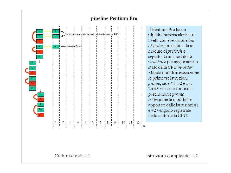 1 3 2 4 6 5 31 33 32 34 7 9 8 10 11 35 36 Istruzioni completate = 2Cicli di clock = 2 123456 789101112 pipeline Pentium Pro L'istruzione #4 si conclude, ma le sue modifiche non vengono ancora registrate perché l'istruzione che la precede non è ancora terminata (writeback in- order).