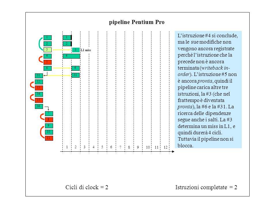 1 3 2 4 6 5 31 33 32 34 7 9 8 10 11 35 36 Istruzioni completate = 2Cicli di clock = 2 123456 789101112 pipeline Pentium Pro L'istruzione #4 si conclud