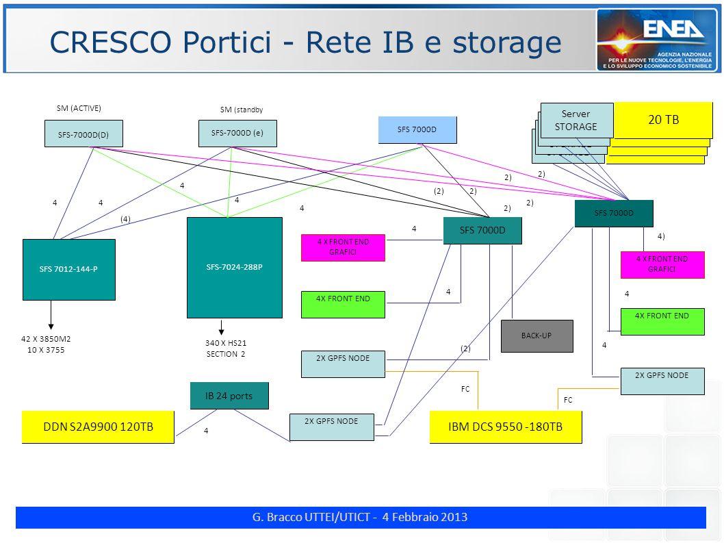 G. Bracco UTTEI/UTICT - 4 Febbraio 2013 ENE CRESCO Portici - Rete IB e storage SFS-7000D(D) SFS-7000D (e) SFS 7000D SFS-7024-288P 4 X FRONT END GRAFIC