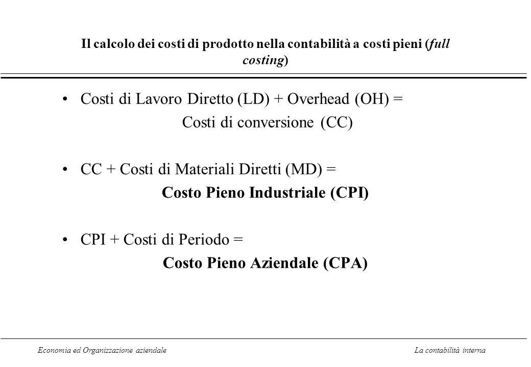 Economia ed Organizzazione aziendaleLa contabilità interna Il calcolo dei costi di prodotto nella contabilità a costi pieni (full costing) Costi di Lavoro Diretto (LD) + Overhead (OH) = Costi di conversione (CC) CC + Costi di Materiali Diretti (MD) = Costo Pieno Industriale (CPI) CPI + Costi di Periodo = Costo Pieno Aziendale (CPA)