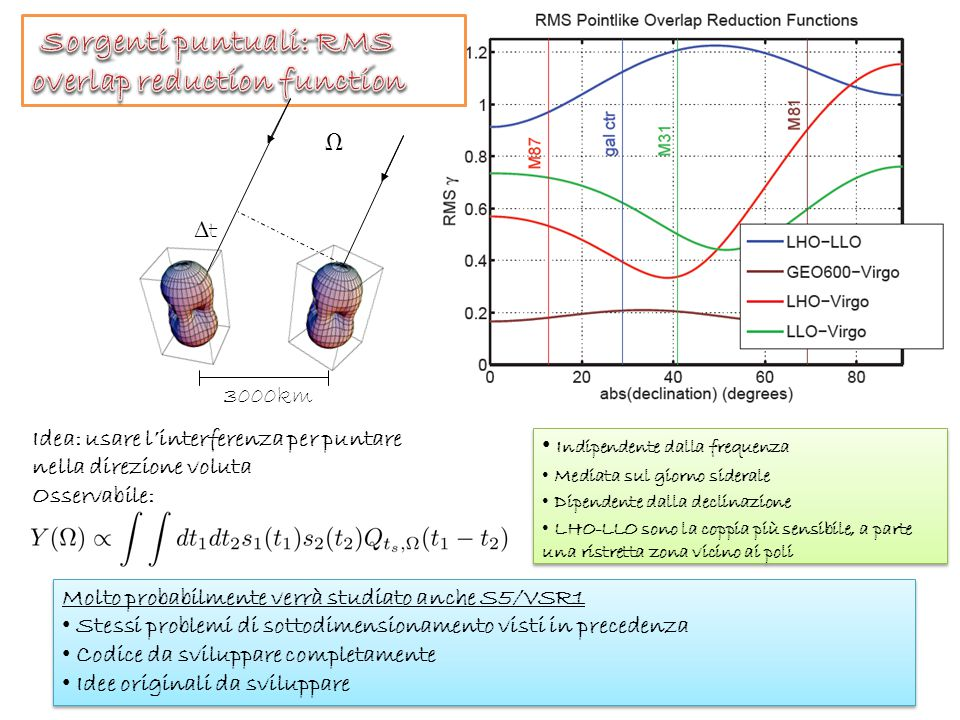 Indipendente dalla frequenza Mediata sul giorno siderale Dipendente dalla declinazione LHO-LLO sono la coppia più sensibile, a parte una ristretta zona vicino ai poli Indipendente dalla frequenza Mediata sul giorno siderale Dipendente dalla declinazione LHO-LLO sono la coppia più sensibile, a parte una ristretta zona vicino ai poli ΔtΔt 3000km  Idea: usare l'interferenza per puntare nella direzione voluta Osservabile: Molto probabilmente verrà studiato anche S5/VSR1 Stessi problemi di sottodimensionamento visti in precedenza Codice da sviluppare completamente Idee originali da sviluppare Molto probabilmente verrà studiato anche S5/VSR1 Stessi problemi di sottodimensionamento visti in precedenza Codice da sviluppare completamente Idee originali da sviluppare