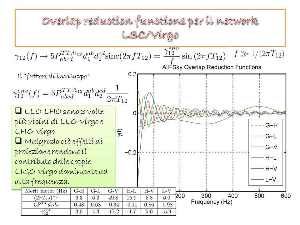 Il fattore di inviluppo  LLO-LHO sono 3 volte più vicini di LLO-Virgo e LHO-Virgo  Malgrado ciò effetti di proiezione rendono il contributo delle coppie LIGO-Virgo dominante ad alta frequenza.