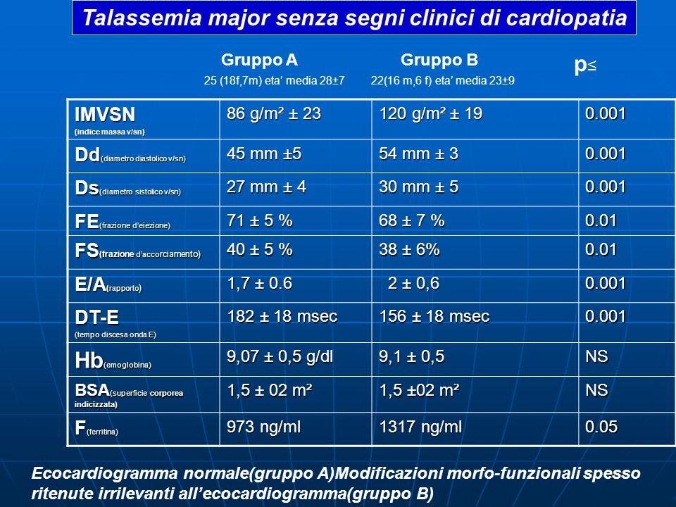IMVSN (indice massa v/sn) 86 g/m² ± 23 120 g/m² ± 19 0.001 Dd (diametro diastolico v/sn) 45 mm ±5 54 mm ± 3 0.001 Ds (diametro sistolico v/sn) 27 mm ± 4 30 mm ± 5 0.001 FE (frazione d'eiezione) 71 ± 5 % 68 ± 7 % 0.01 FS (frazione d'acco rciamen to) 40 ± 5 % 38 ± 6% 0.01 E/A (rapporto ) 1,7 ± 0.6 2 ± 0,6 2 ± 0,60.001 DT-E (tempo discesa onda E) 182 ± 18 msec 156 ± 18 msec 0.001 Hb (emoglobina) 9,07 ± 0,5 g/dl 9,1 ± 0,5 NS BSA (superficie corporea indicizzata) 1,5 ± 02 m² NS F (ferritina) 973 ng/ml 1317 ng/ml 0.05 Gruppo A 25 (18f,7m) eta' media 28±7 Gruppo B 22(16 m,6 f) eta' media 23±9 p≤p≤ Talassemia major senza segni clinici di cardiopatia Ecocardiogramma normale(gruppo A)Modificazioni morfo-funzionali spesso ritenute irrilevanti all'ecocardiogramma(gruppo B)
