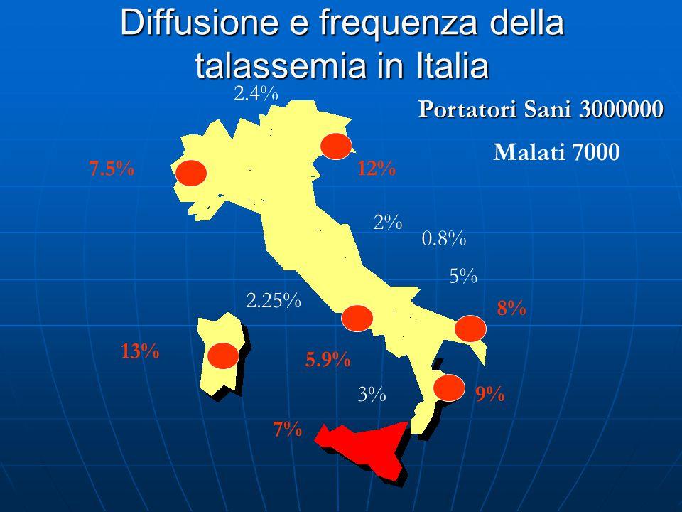 Diffusione e frequenza della talassemia in Italia Portatori Sani 3000000 Malati 7000 7% 9% 8% 5% 0.8% 12% 2% 2.4% 7.5% 13% 2.25% 5.9% 3%