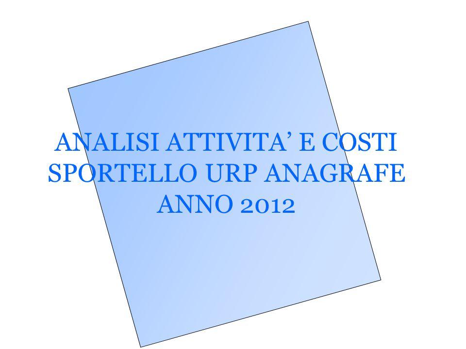 ANALISI ATTIVITA' E COSTI SPORTELLO URP ANAGRAFE ANNO 2012