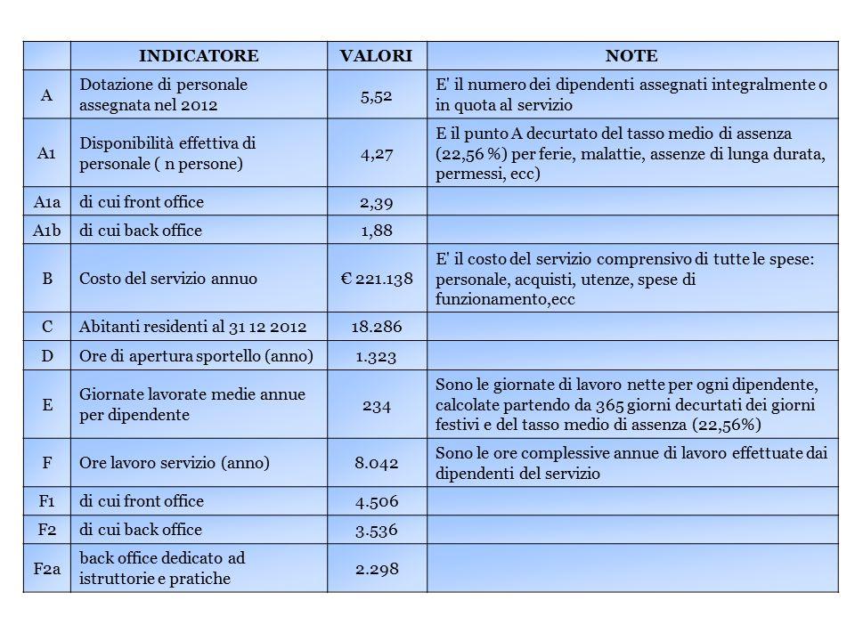 INDICATOREVALORINOTE A Dotazione di personale assegnata nel 2012 5,52 E il numero dei dipendenti assegnati integralmente o in quota al servizio A1 Disponibilità effettiva di personale ( n persone) 4,27 E il punto A decurtato del tasso medio di assenza (22,56 %) per ferie, malattie, assenze di lunga durata, permessi, ecc) A1adi cui front office2,39 A1bdi cui back office1,88 BCosto del servizio annuo€ 221.138 E il costo del servizio comprensivo di tutte le spese: personale, acquisti, utenze, spese di funzionamento,ecc CAbitanti residenti al 31 12 201218.286 DOre di apertura sportello (anno)1.323 E Giornate lavorate medie annue per dipendente 234 Sono le giornate di lavoro nette per ogni dipendente, calcolate partendo da 365 giorni decurtati dei giorni festivi e del tasso medio di assenza (22,56%) FOre lavoro servizio (anno)8.042 Sono le ore complessive annue di lavoro effettuate dai dipendenti del servizio F1di cui front office4.506 F2di cui back office3.536 F2a back office dedicato ad istruttorie e pratiche 2.298