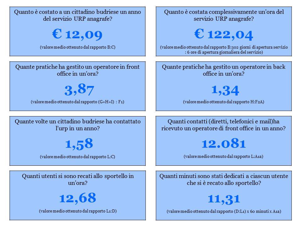 Quanto è costato a un cittadino budriese un anno del servizio URP anagrafe.