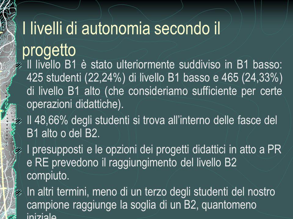 I livelli di autonomia secondo il progetto Il livello B1 è stato ulteriormente suddiviso in B1 basso: 425 studenti (22,24%) di livello B1 basso e 465