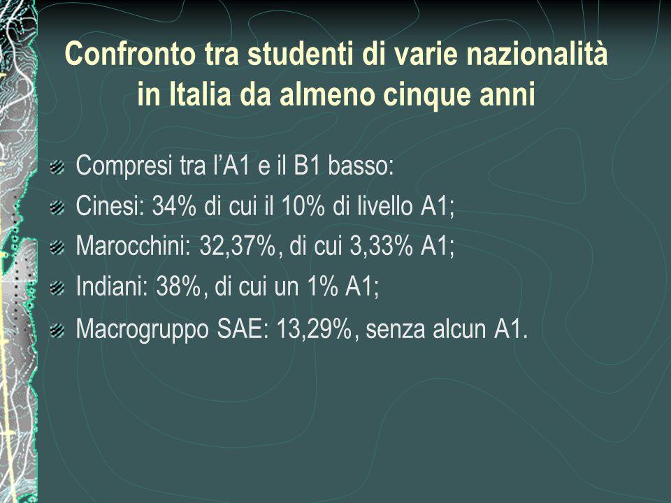 Confronto tra studenti di varie nazionalità in Italia da almeno cinque anni Compresi tra l'A1 e il B1 basso: Cinesi: 34% di cui il 10% di livello A1;