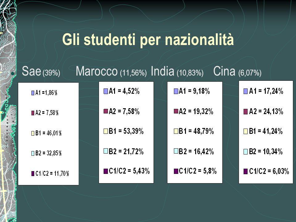 Gli studenti per nazionalità Sae (39%) Marocco (11,56%) India (10,83%) Cina (6,07%)