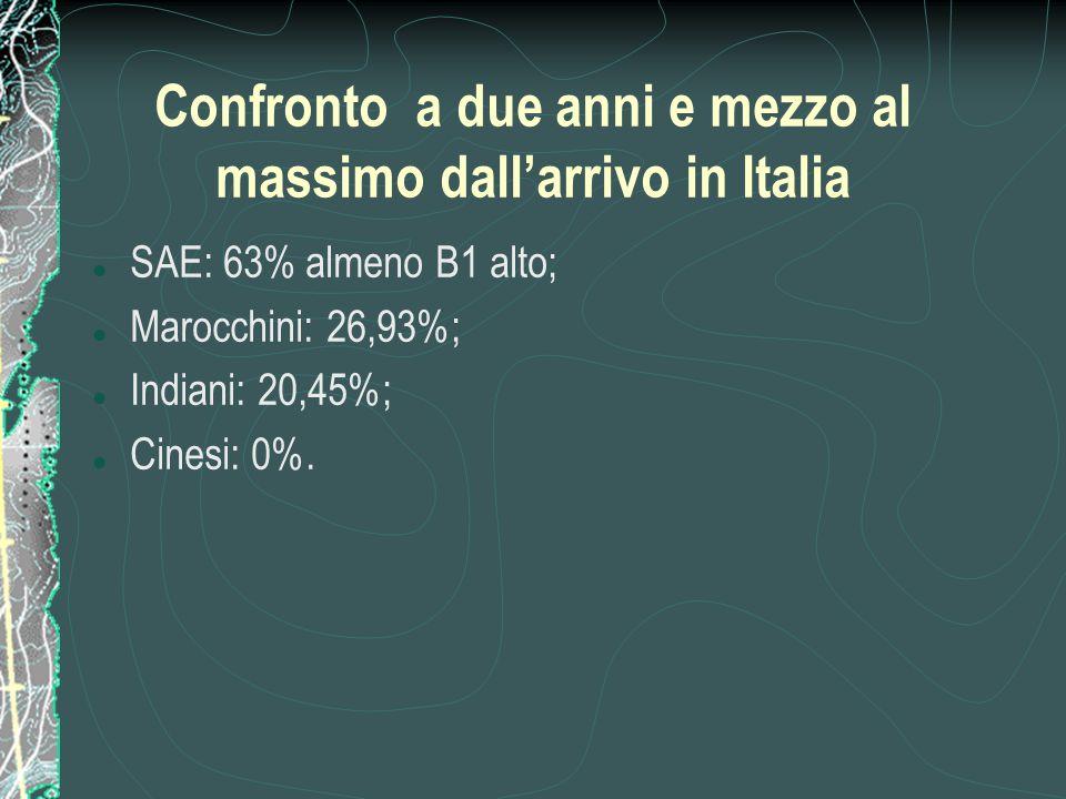 Confronto a due anni e mezzo al massimo dall'arrivo in Italia SAE: 63% almeno B1 alto; Marocchini: 26,93%; Indiani: 20,45%; Cinesi: 0%.