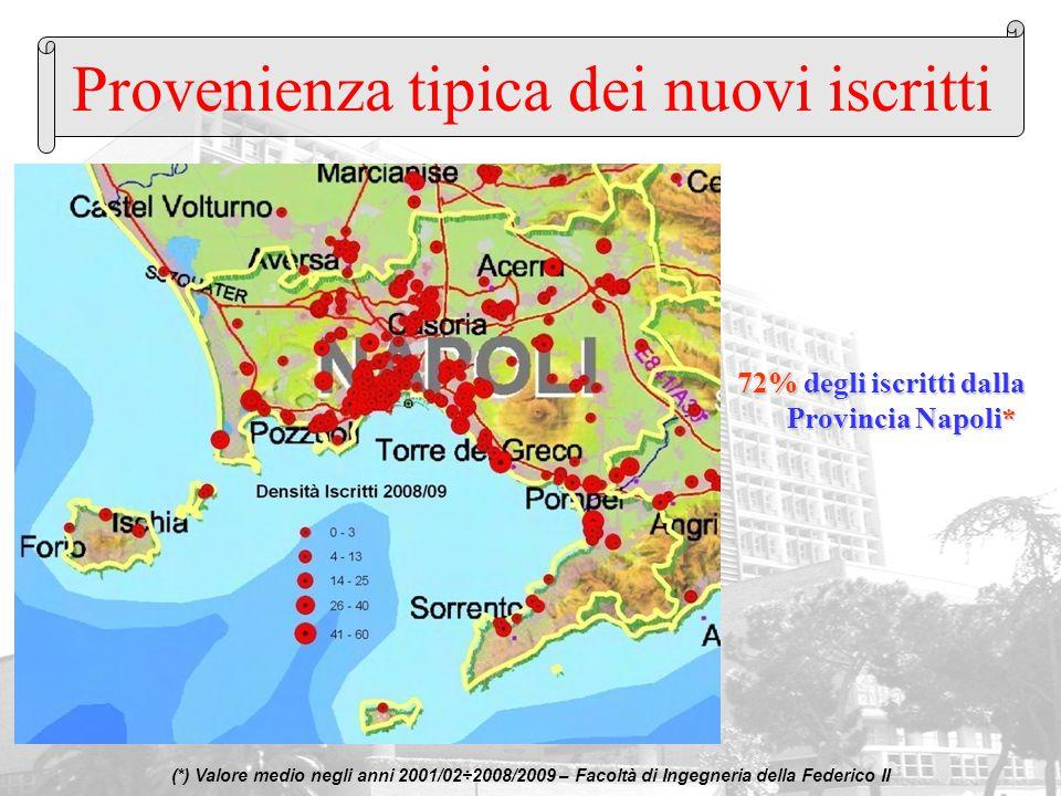 Provenienza tipica dei nuovi iscritti (*) Valore medio negli anni 2001/02÷2008/2009 – Facoltà di Ingegneria della Federico II 72% degli iscritti dalla