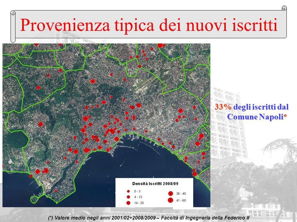 Provenienza tipica dei nuovi iscritti 33% degli iscritti dal Comune Napoli* (*) Valore medio negli anni 2001/02÷2008/2009 – Facoltà di Ingegneria dell