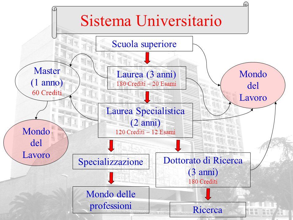 Master (1 anno) 60 Crediti Sistema Universitario Scuola superiore Laurea (3 anni) 180 Crediti – 20 Esami Laurea Specialistica (2 anni) 120 Crediti – 1