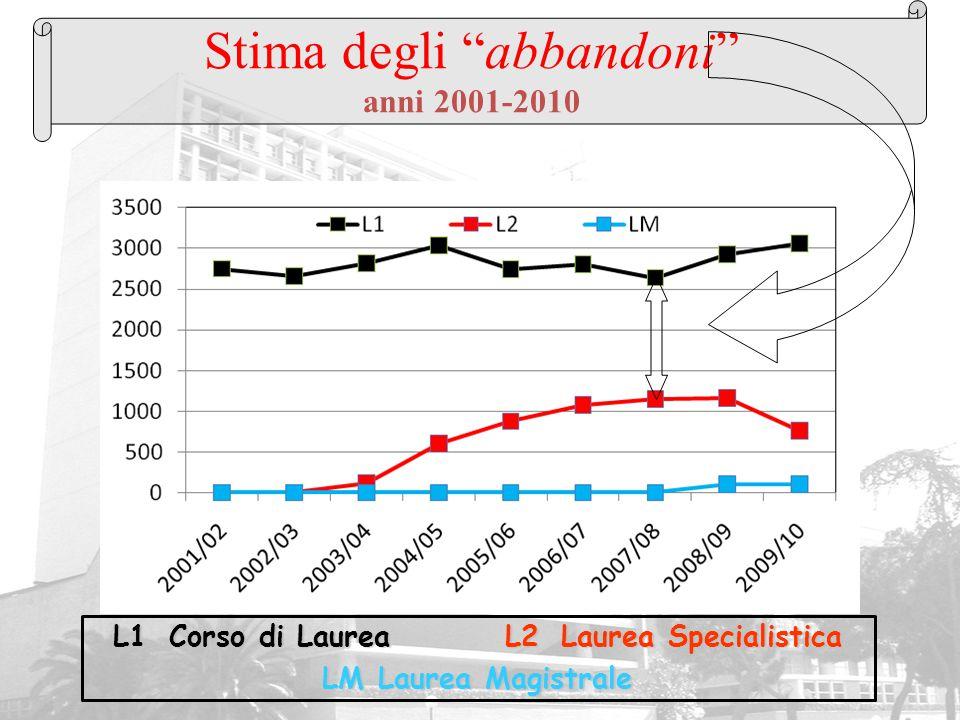 """Stima degli """"abbandoni"""" anni 2001-2010 L1Corso di LaureaL2Laurea Specialistica LMLaurea Magistrale"""