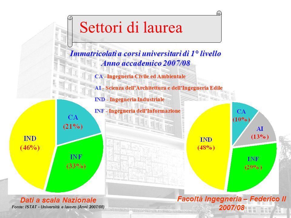 Immatricolati a corsi universitari di 1° livello Anno accademico 2007/08 Dati a scala Nazionale Fonte: ISTAT - Università e lavoro (Anni 2007/08) Faco