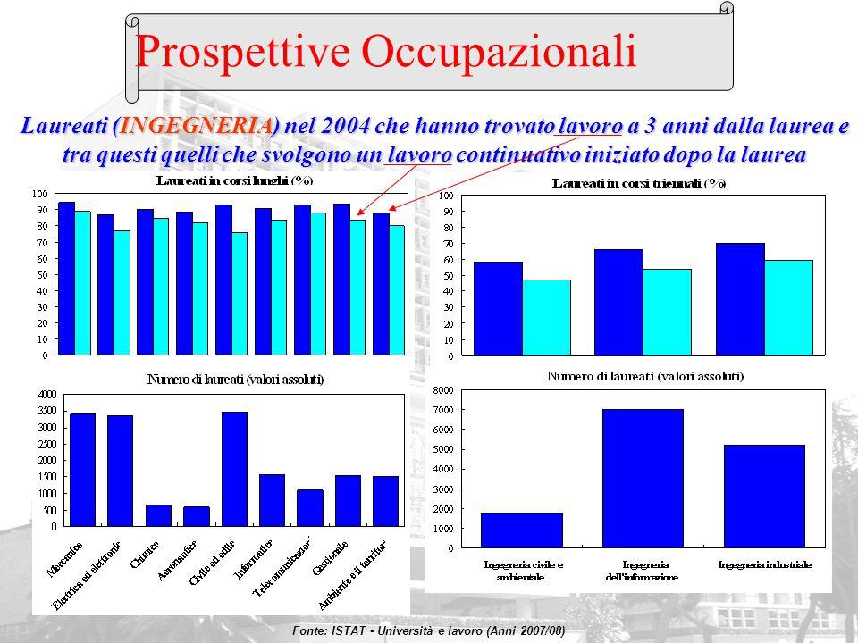 Prospettive Occupazionali Laureati (INGEGNERIA) nel 2004 che hanno trovato lavoro a 3 anni dalla laurea e tra questi quelli che svolgono un lavoro con