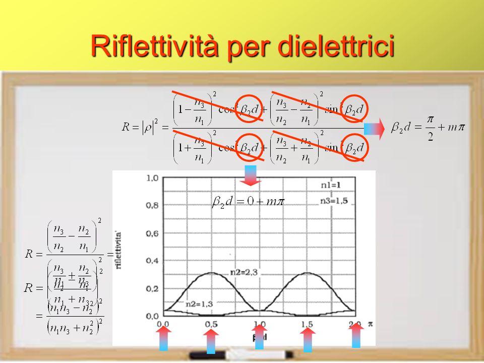 Riflettività per dielettrici