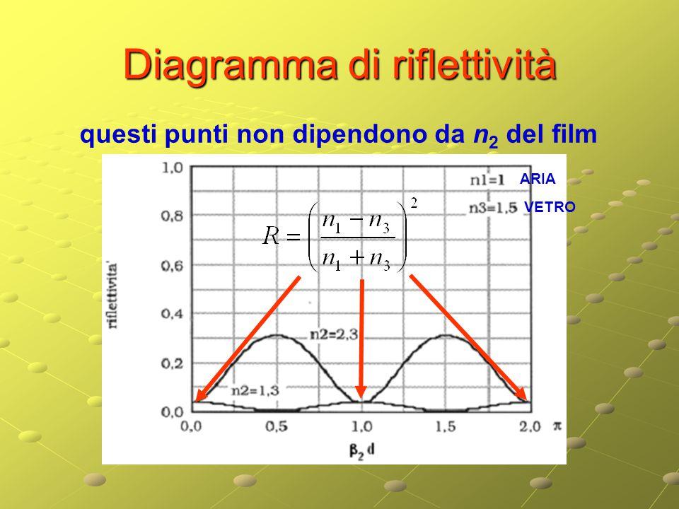 Diagramma di riflettività questi punti non dipendono da n 2 del film ARIA VETRO