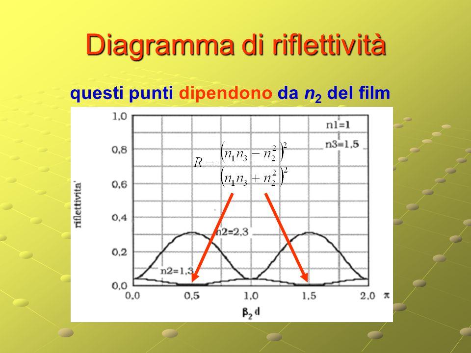 Diagramma di riflettività questi punti dipendono da n 2 del film
