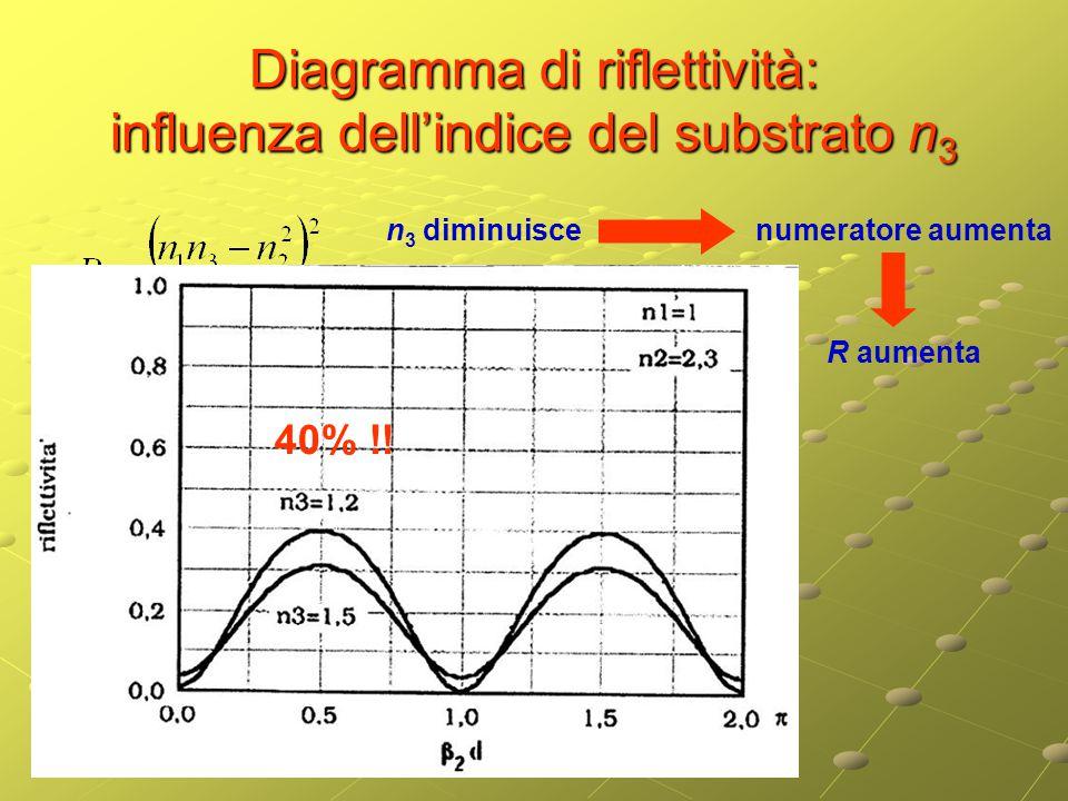 Diagramma di riflettività: influenza dell'indice del substrato n 3 n 3 diminuisce numeratore aumenta R aumenta 40% !!