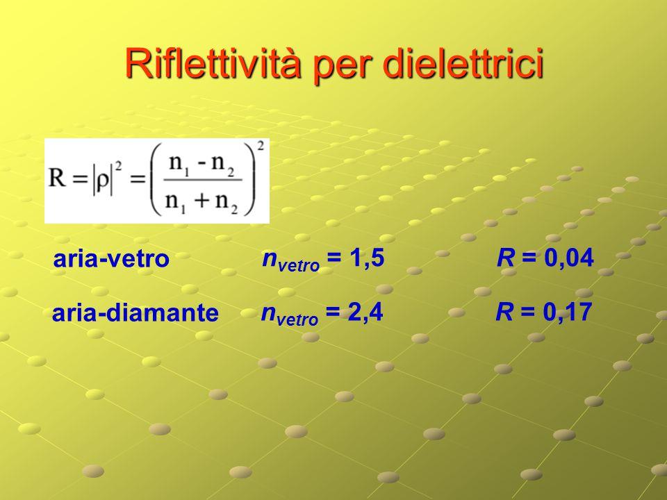 Riflettività per dielettrici aria-vetro n vetro = 1,5 R = 0,04 aria-diamante n vetro = 2,4 R = 0,17