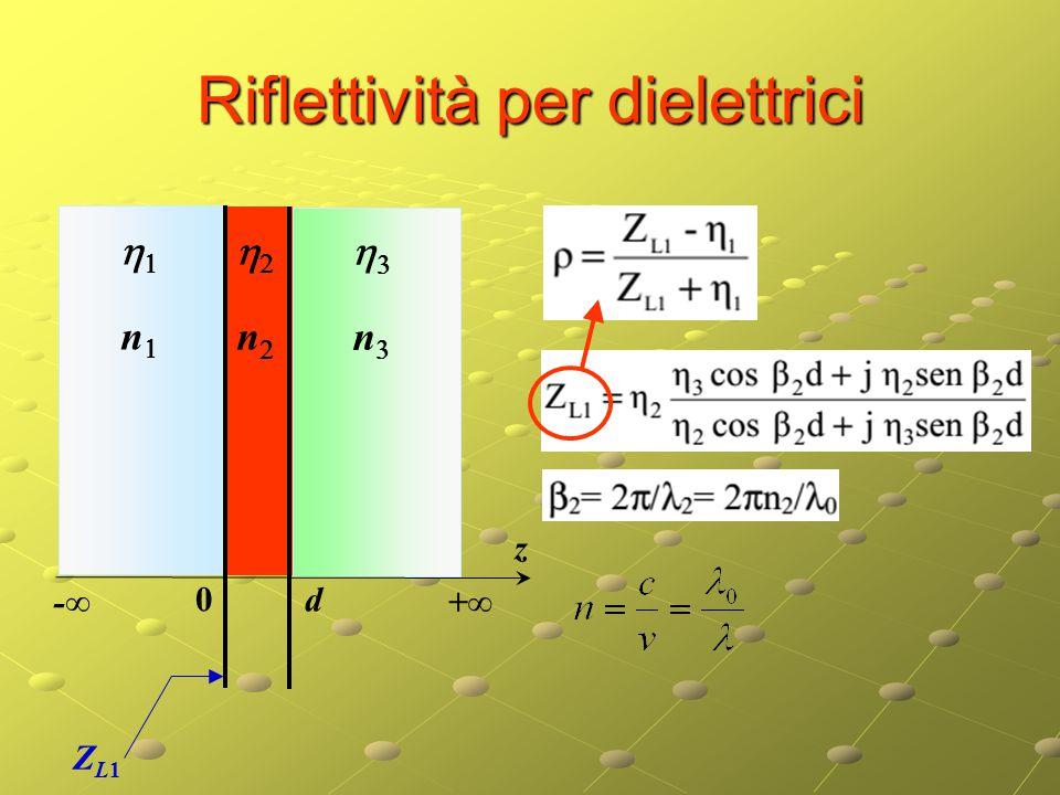 Riflettività per dielettrici z ZL1ZL1 -∞ +∞ 0 d    nn nn nn