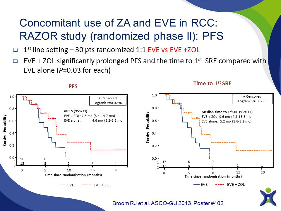  1 st line setting – 30 pts randomized 1:1 EVE vs EVE +ZOL  EVE + ZOL significantly prolonged PFS and the time to 1 st SRE compared with EVE alone (