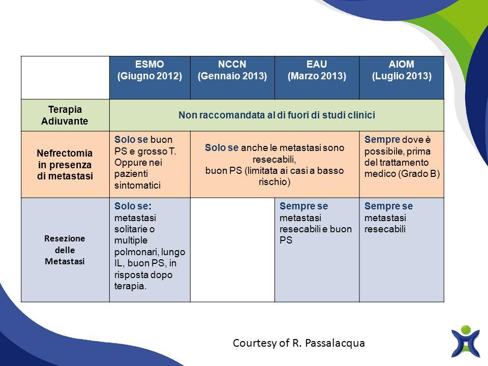 ESMO (Giugno 2012) NCCN (Gennaio 2013) EAU (Marzo 2013) AIOM (Luglio 2013) Terapia Adiuvante Non raccomandata al di fuori di studi clinici Nefrectomia